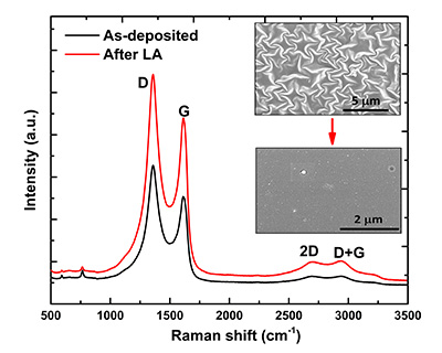 Beyond Graphene: Advances Make Reduced Graphene Oxide Electronics Feasible