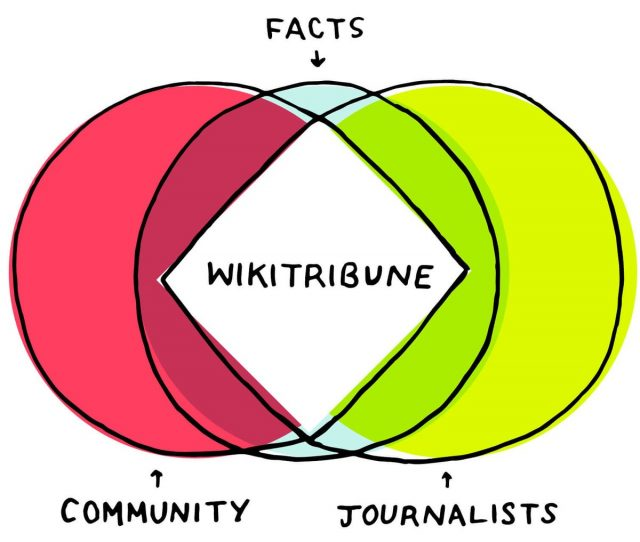 News Service Wikitribune