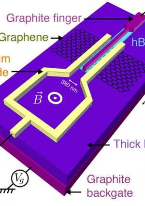 Graphene – a Material with Promising Superconducting Properties