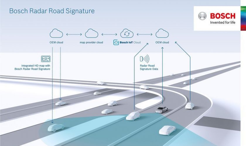 Bosch Radar Sensors Signature – The Future Mapping Facility for Cars