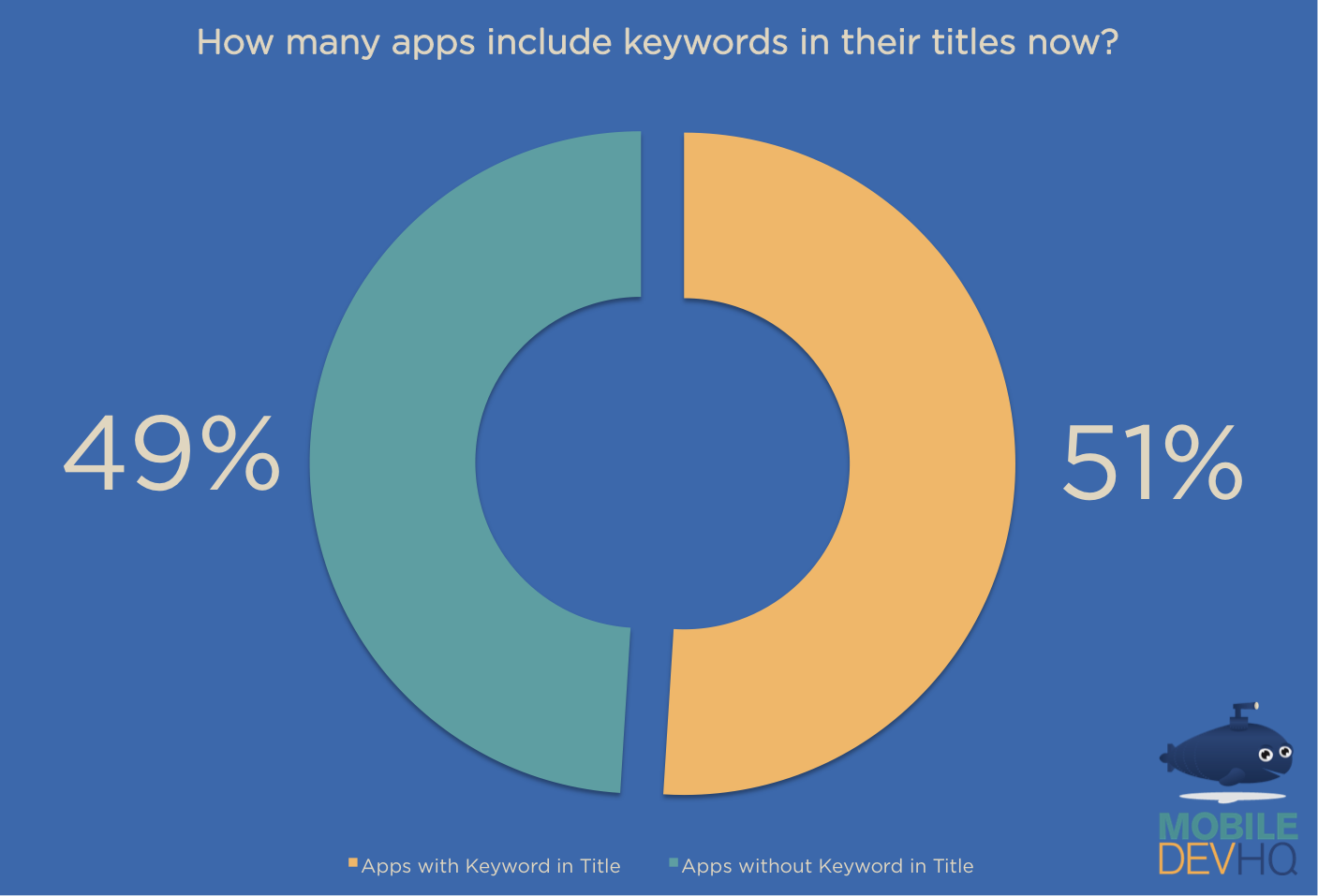 Your app keyword