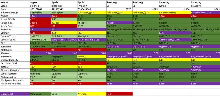 iPhone X chart