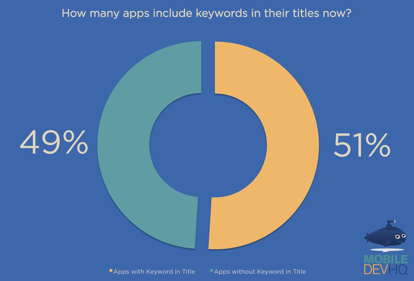 Your app keyword